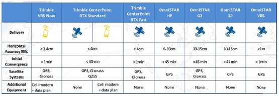 comparacion precisiones trimble